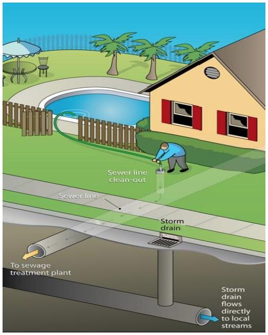 Antioch Public Works - Drain Pool