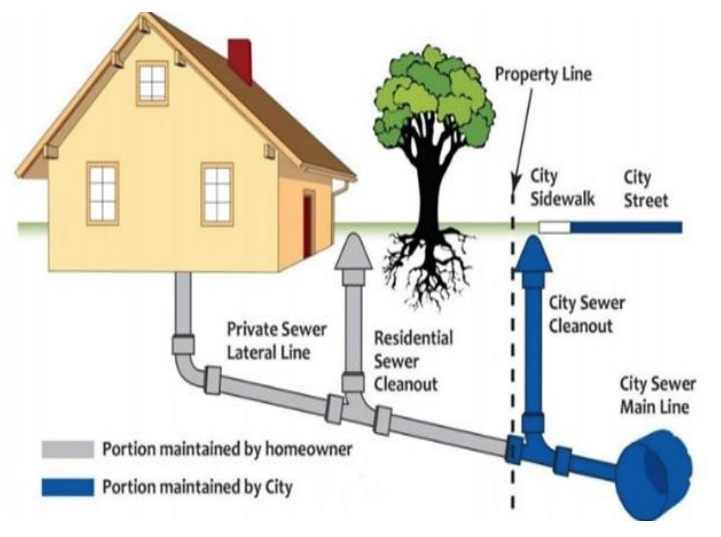 Antioch Public Works Sewer system