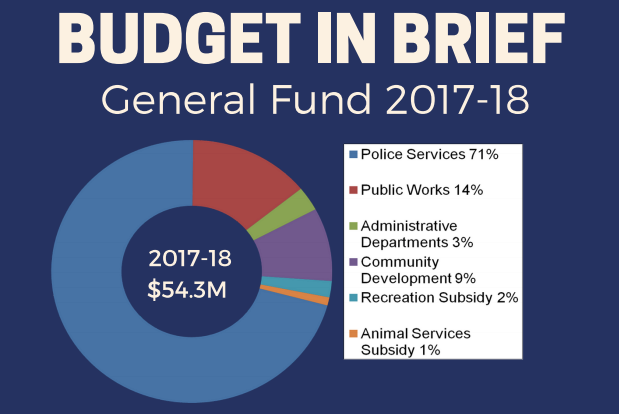 Antioch Budget in Brief